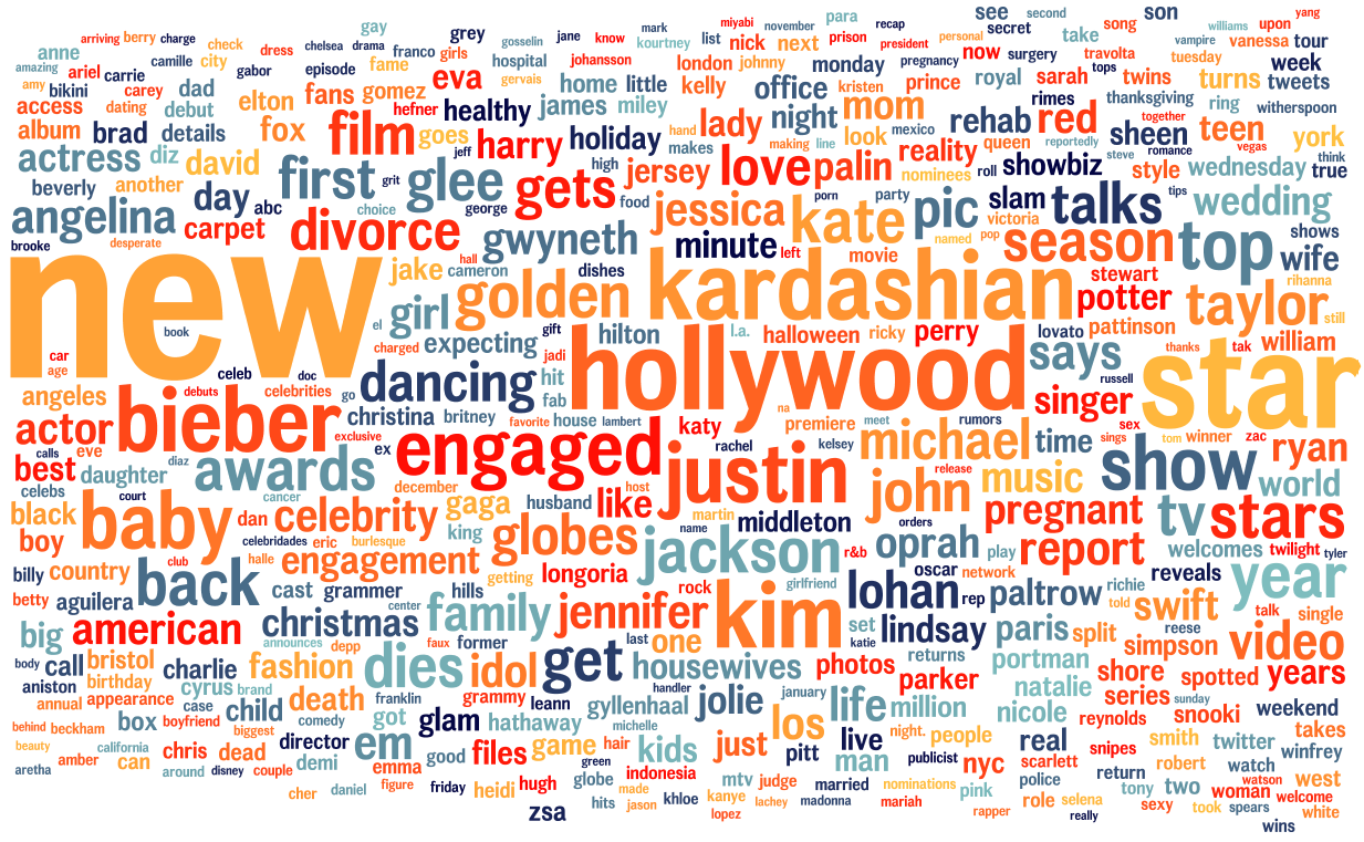 Engagement trends heatmap for Yahoo! OMG