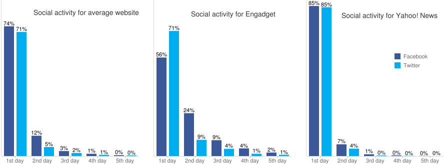comparison of social activity for average web sites, Engadget, and Yahoo! News